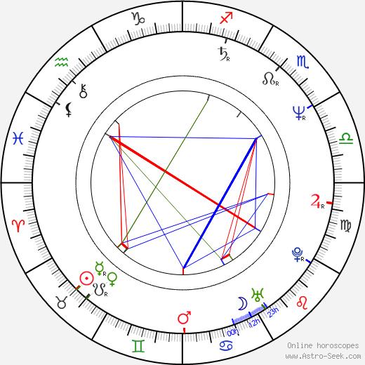 Rick Kleber birth chart, Rick Kleber astro natal horoscope, astrology