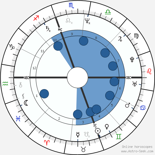 Sharon Deberry wikipedia, horoscope, astrology, instagram