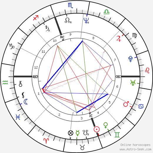 Sharon Deberry день рождения гороскоп, Sharon Deberry Натальная карта онлайн