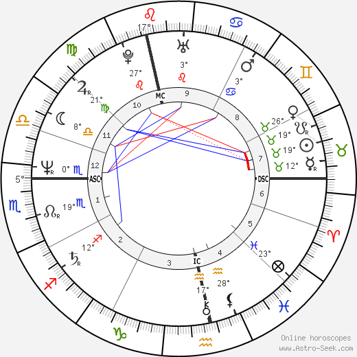 Sid Vicious birth chart, biography, wikipedia 2019, 2020
