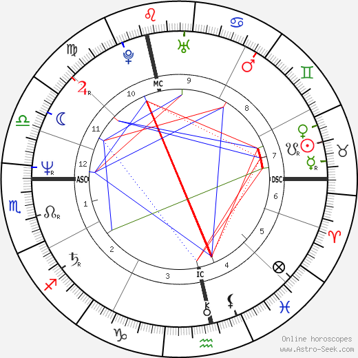 Sid Vicious astro natal birth chart, Sid Vicious horoscope, astrology