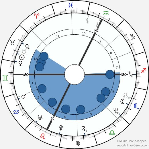 Stefano Tacconi horoscope, astrology, sign, zodiac, date of birth, instagram