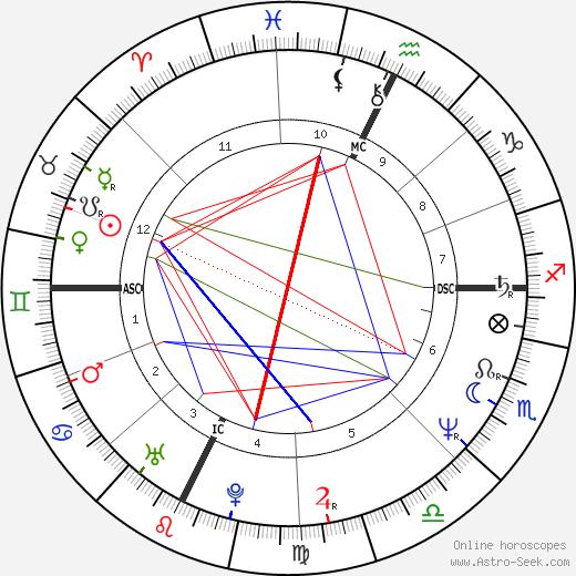 Stefano Tacconi birth chart, Stefano Tacconi astro natal horoscope, astrology