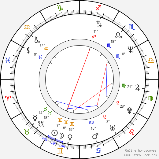 Ted Levine birth chart, biography, wikipedia 2019, 2020