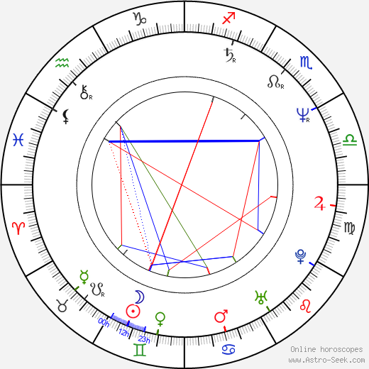 Ted Levine astro natal birth chart, Ted Levine horoscope, astrology