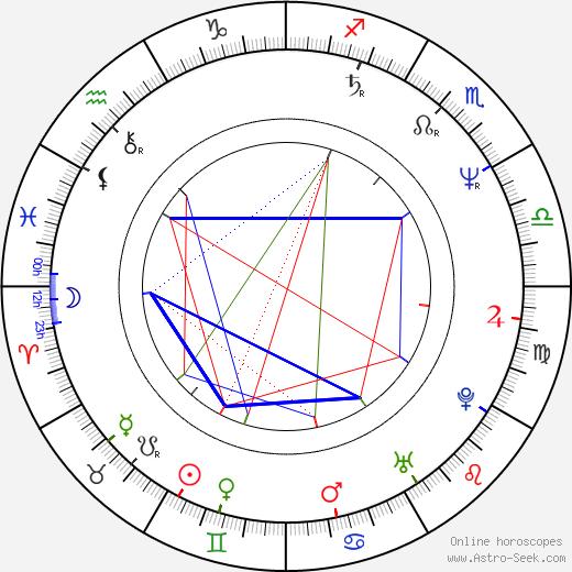 Tereza Boučková день рождения гороскоп, Tereza Boučková Натальная карта онлайн