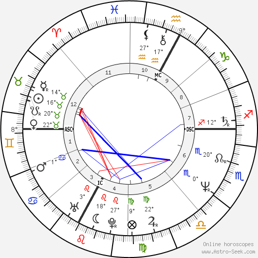 Véronique Jannot birth chart, biography, wikipedia 2018, 2019