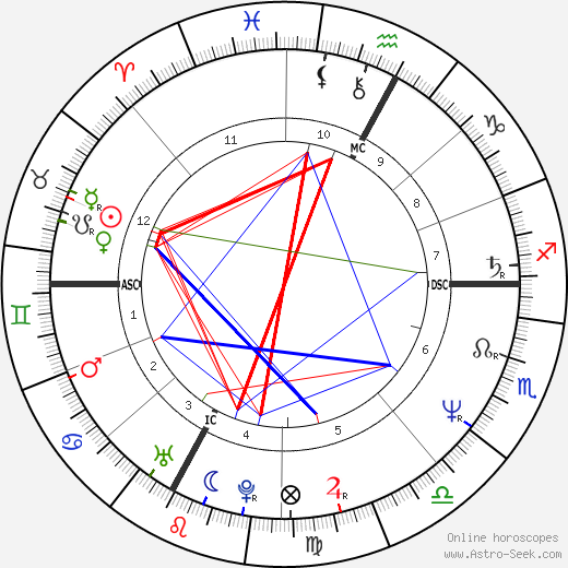 Véronique Jannot astro natal birth chart, Véronique Jannot horoscope, astrology