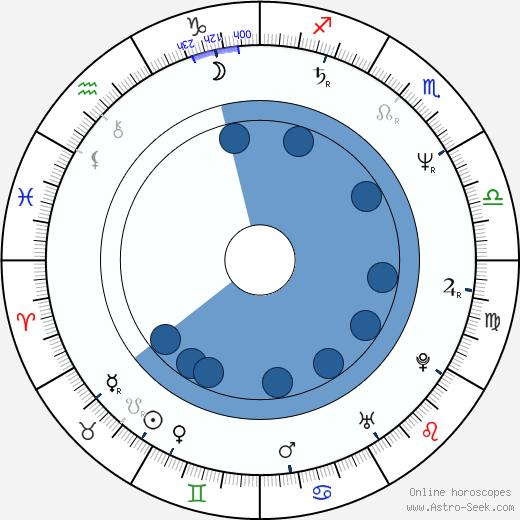 Whip Hubley wikipedia, horoscope, astrology, instagram