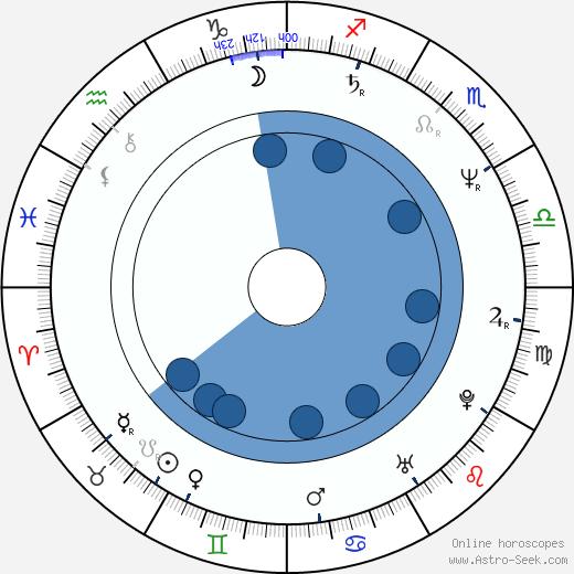 Zaza Khalvachi wikipedia, horoscope, astrology, instagram