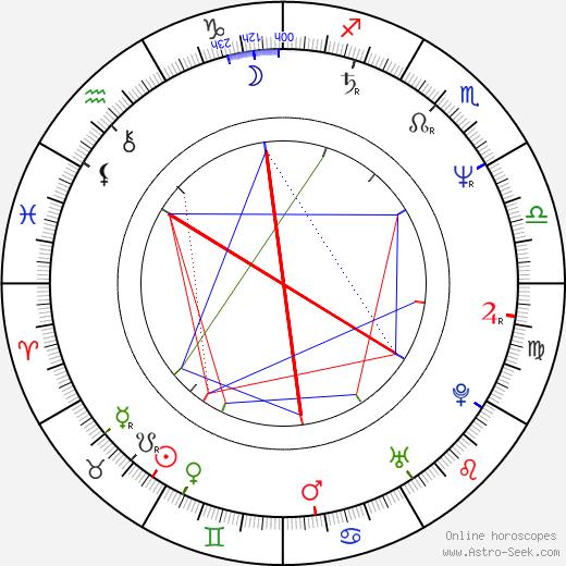 Zaza Khalvachi birth chart, Zaza Khalvachi astro natal horoscope, astrology