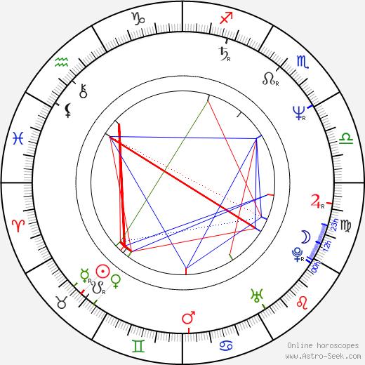Zdeněk Štěpán astro natal birth chart, Zdeněk Štěpán horoscope, astrology
