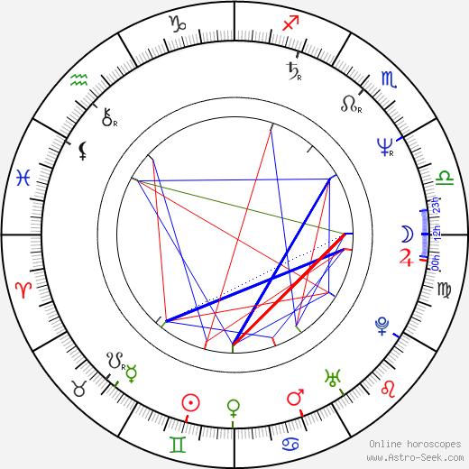 Adrian Manole tema natale, oroscopo, Adrian Manole oroscopi gratuiti, astrologia