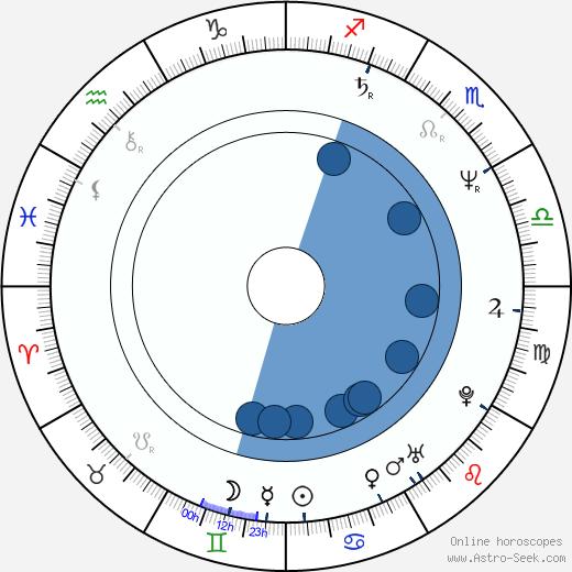 Al Ashton wikipedia, horoscope, astrology, instagram