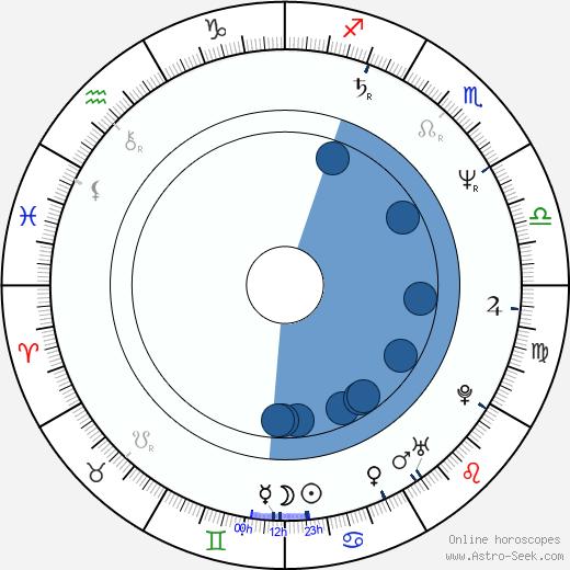 Alexandr Mitrofanov wikipedia, horoscope, astrology, instagram