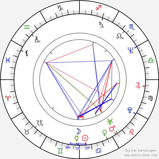 Alexandr Mitrofanov tema natale, oroscopo, Alexandr Mitrofanov oroscopi gratuiti, astrologia