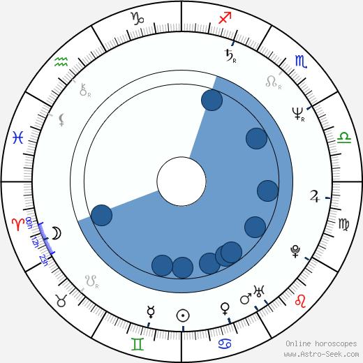 Alexandru Bindea wikipedia, horoscope, astrology, instagram