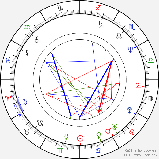 Alexandru Bindea birth chart, Alexandru Bindea astro natal horoscope, astrology
