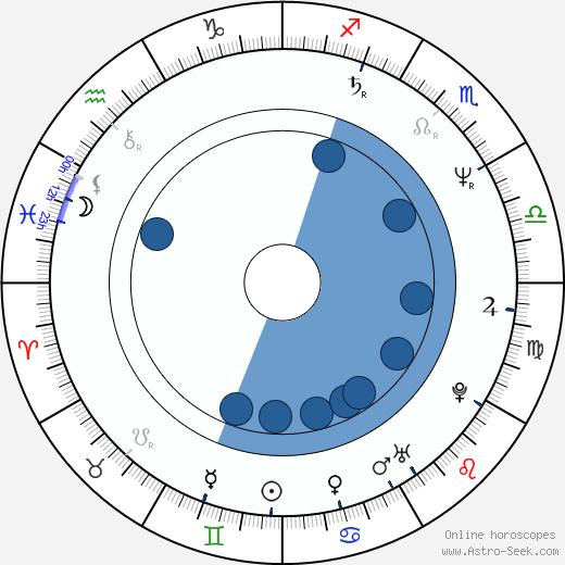 Andrea Evans wikipedia, horoscope, astrology, instagram