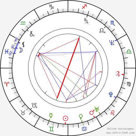 Andrea Evans astro natal birth chart, Andrea Evans horoscope, astrology