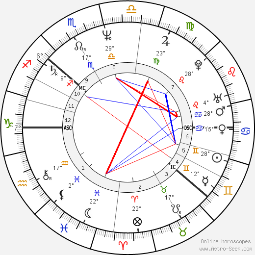 Anna Lindh birth chart, biography, wikipedia 2018, 2019