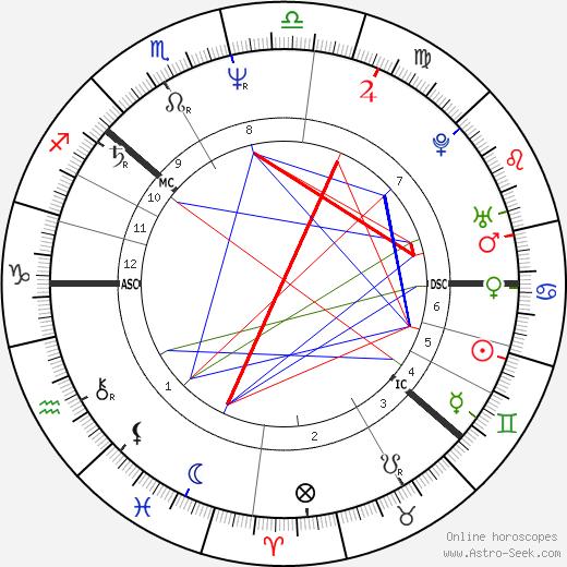 Anna Lindh tema natale, oroscopo, Anna Lindh oroscopi gratuiti, astrologia