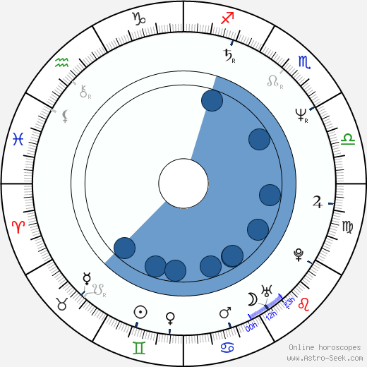 Bartabas wikipedia, horoscope, astrology, instagram