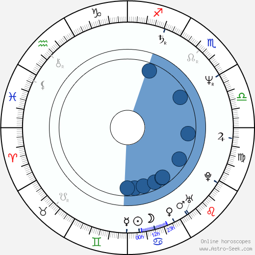 Bea Fiedler wikipedia, horoscope, astrology, instagram