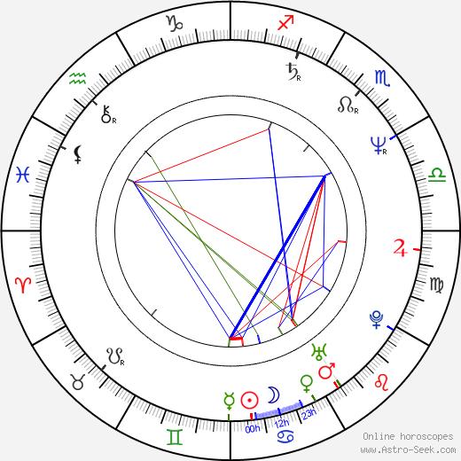 Bea Fiedler birth chart, Bea Fiedler astro natal horoscope, astrology