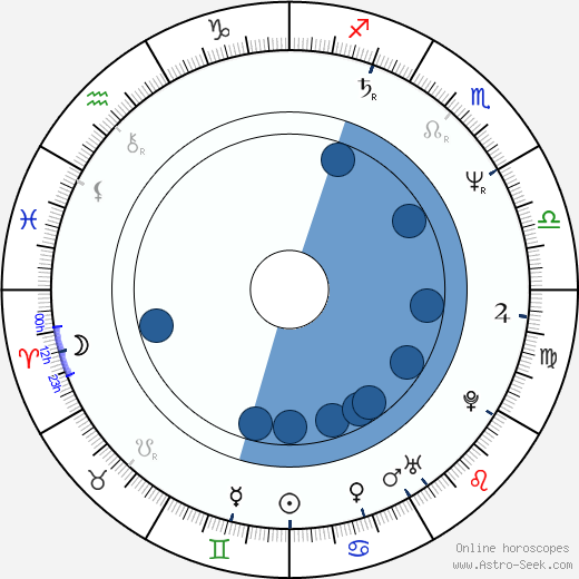Berkeley Breathed wikipedia, horoscope, astrology, instagram