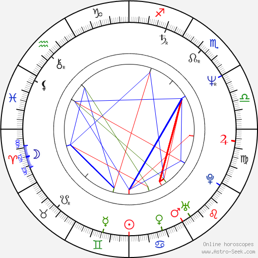 Berkeley Breathed astro natal birth chart, Berkeley Breathed horoscope, astrology