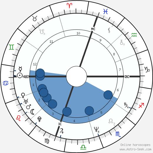 Bud Black wikipedia, horoscope, astrology, instagram