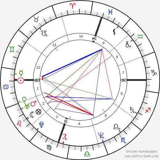Bud Black день рождения гороскоп, Bud Black Натальная карта онлайн