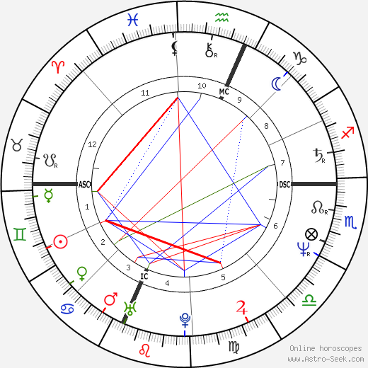 Carol Schlosberg astro natal birth chart, Carol Schlosberg horoscope, astrology