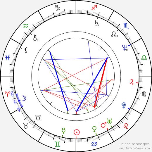 Cinzia Monreale birth chart, Cinzia Monreale astro natal horoscope, astrology