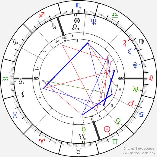 Clifton Daniel день рождения гороскоп, Clifton Daniel Натальная карта онлайн