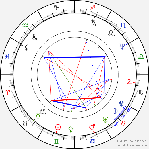Clive Mantle birth chart, Clive Mantle astro natal horoscope, astrology