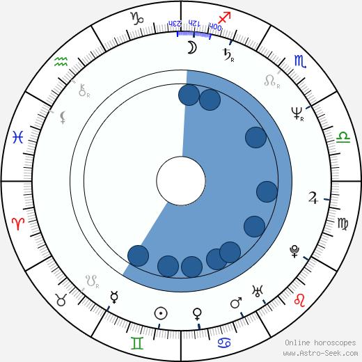 David Thomson wikipedia, horoscope, astrology, instagram