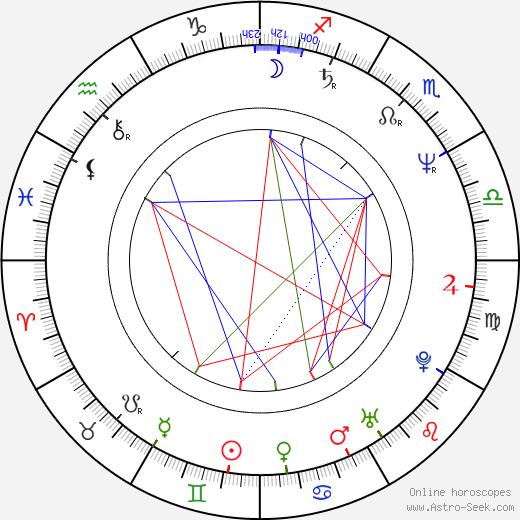 David Thomson birth chart, David Thomson astro natal horoscope, astrology