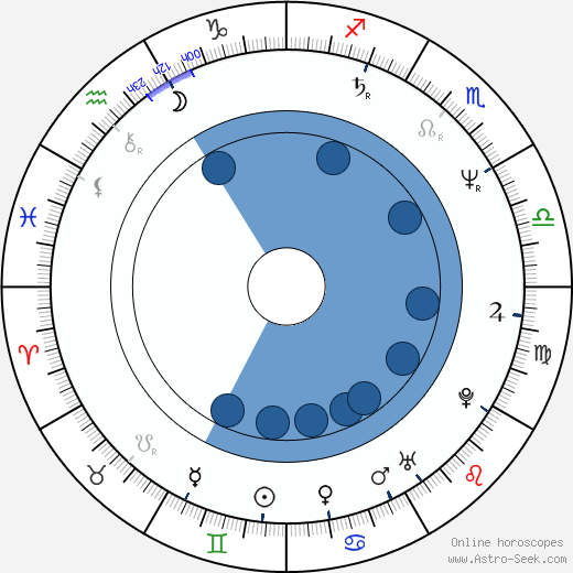 Dominique Deruddere wikipedia, horoscope, astrology, instagram