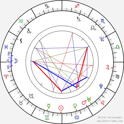 Dorota Kolak astro natal birth chart, Dorota Kolak horoscope, astrology