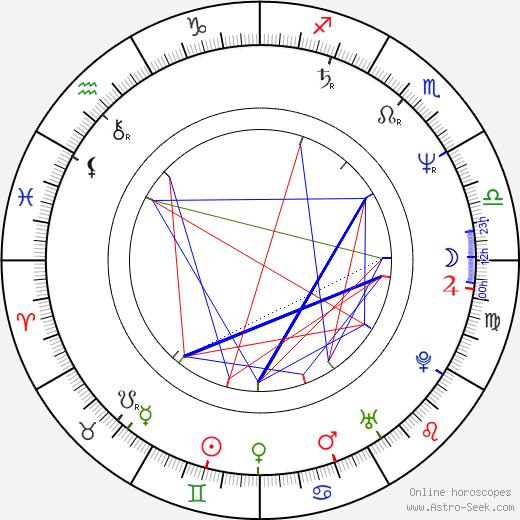 Elisabeth Etienne birth chart, Elisabeth Etienne astro natal horoscope, astrology