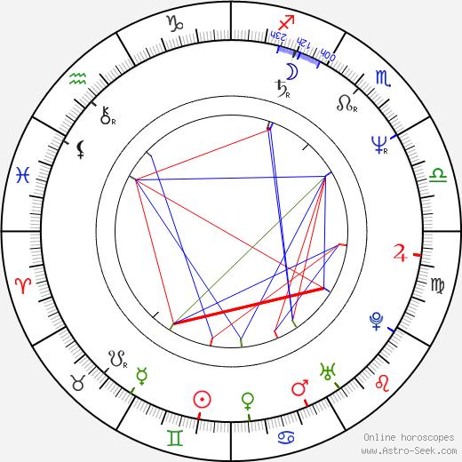 Francesc Orella tema natale, oroscopo, Francesc Orella oroscopi gratuiti, astrologia