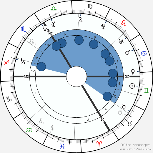 Fred Vargas wikipedia, horoscope, astrology, instagram