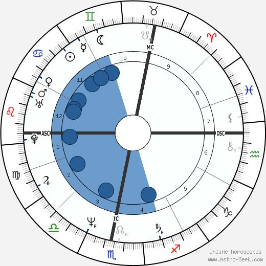 Gabriele Pauli wikipedia, horoscope, astrology, instagram