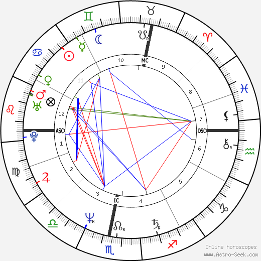 Gabriele Pauli tema natale, oroscopo, Gabriele Pauli oroscopi gratuiti, astrologia