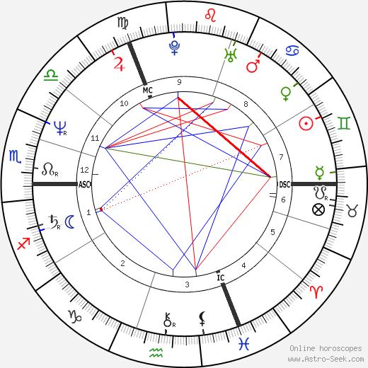 Gilles Verlant день рождения гороскоп, Gilles Verlant Натальная карта онлайн