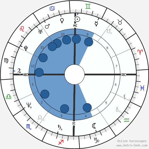 Giovanna Botteri wikipedia, horoscope, astrology, instagram