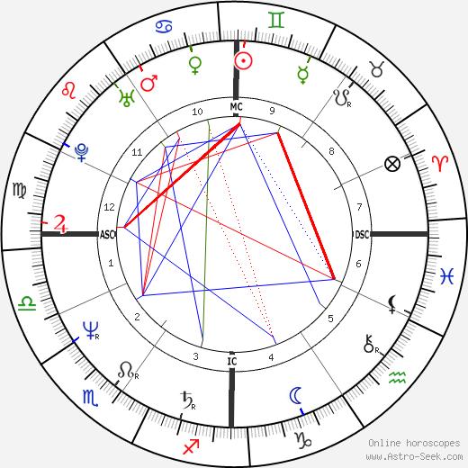 Giovanna Botteri день рождения гороскоп, Giovanna Botteri Натальная карта онлайн