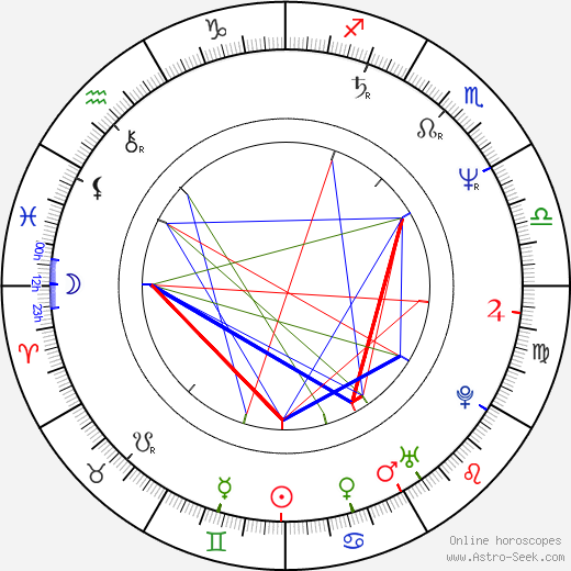Hanne Hedelund astro natal birth chart, Hanne Hedelund horoscope, astrology